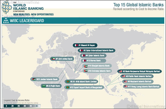 WIBC Leaderboard 2015: Qatari Islamic Banks Most Efficient in Global Islamic Finance Industry