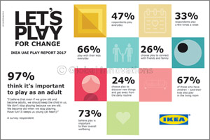 IKEA Reveals Nearly Half of Adults in the UAE Play Every Day