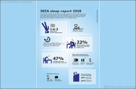 Do You Feel Sleep Deprived? Nearly Half of UAE Would Give Up Social Media for an Extra Hour in Bed