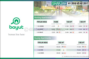 Sharjah continues to become more affordable, with rents and sales prices falling � Bayut H1 report