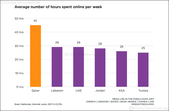 New Social Media Trends Emerge Among Internet Users in Qatar