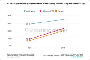 NU-Q's Middle East Media Use Survey Reveals Changing Attitudes, Media Usage Patterns